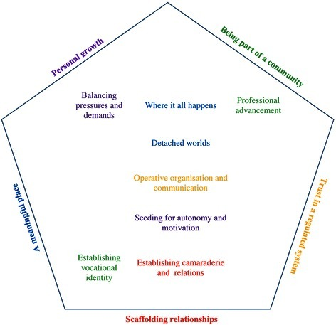 Students' experiences of the meaning of the educational environment. An illustration of the emerging five latent themes, with manifest categories arranged vertically (class year) and horizontally (time point). The categories in the center column emerged from the four interviews (regardless of class year or time point) and connected and underpinned the realms of preclinical and clinical education, organizational and communicative issues, and training to encourage independence and aspiration. In the early years, it was categorically about developing an identity and creating bonds; in later years, it was about managing workload and burden, the meaningfulness of clinical education, and becoming a professional. During both training points (longitudinal), the students stated that belonging to a chiropractic community was paramount for a sound educational environment. By belonging to a community with an established identity, the students were offered professional prosperity within a solid structural and functional organization with clear and anticipatory communication