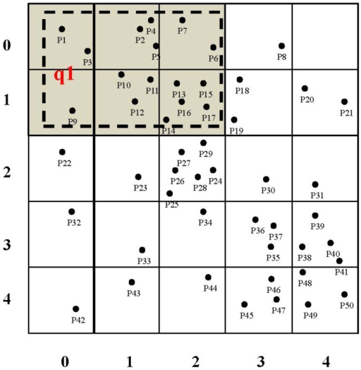 An example of grid division, where 50 sensor nodes are deployed unevenly in the network region and several kinds of attributes are assumed sensed by these sensor nodes. The network region is divided into 25 square grid cells, which are the same in geographical size. The region of a query (for instance, q1) is rewritten into a set of grid cells. For instance, q1.qr can be rewritten into a set of grid cells of {gc0, gc1, gc2, gc5, gc6, gc7}.