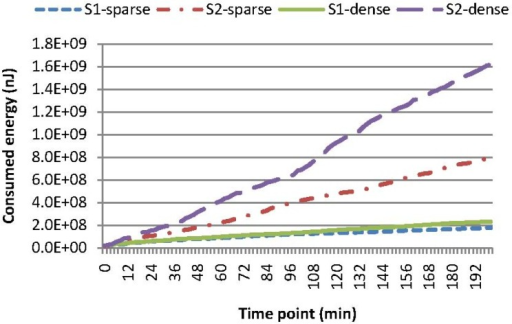Comparison of the accumulated energy consumption for single-attribute query in a sub-region (SAQSR) with various query configurations, where S1-sparse means the sparse sub-regions with our cache mechanism, S2-sparse means sparse sub-regions without our cache mechanism, S1-dense means the dense sub-regions with our cache mechanism and S2-dense means the dense sub-regions without our cache mechanism. The gradient of the curves represents the ratio of energy consumption for answering the query. This figure shows that the energy consumption is decreased dramatically when our cooperative caching mechanism is adopted, especially when the sensors nodes are densely deployed in the network. For instance, 348% (or 599%) more energy is consumed for the case of S2-sparse (or S2-dense) than the case of S1-sparse (or S1-dense).