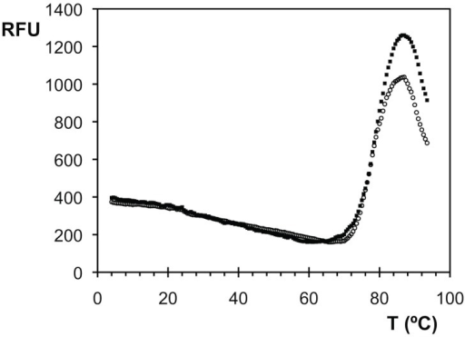 Thermal stability assay of virulent and avirulent TAdV-3 fibre head proteins.The relative fluorescence emission intensity (RFU, arbitrary unit) is plotted as a function of the temperature. Data for virulent (open circles) and avirulent (filled squares) TAdV-3 fibre head proteins are shown. A melting temperature of around 80°C was estimated for both proteins.