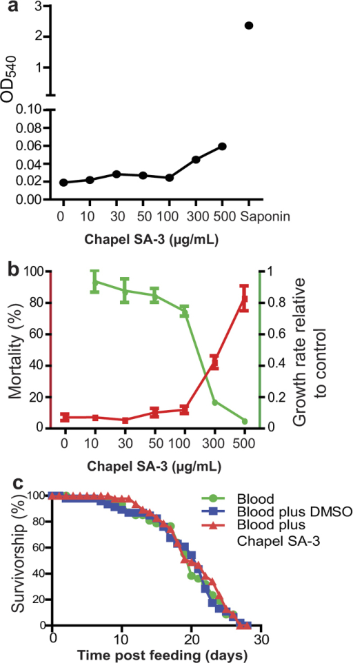Chapel SA-3 extract is not toxic to cells and it does not affect mosquito lifespan.(a) The extract from isolate Chapel SA-3 did not lyse human blood at the concentration of 100 μg/mL or lower. (b) The extract from isolate Chapel SA-3 did not show apparent cytotoxicity to the mosquito cell line. Sua5B at the concentration of 100 μg/mL or lower. (c) There was no difference among the lifespan of adult mosquitoes that were fed with human blood, and human blood supplemented with 1% DMSO or 100 μg/mL Chapel SA-3 extract.