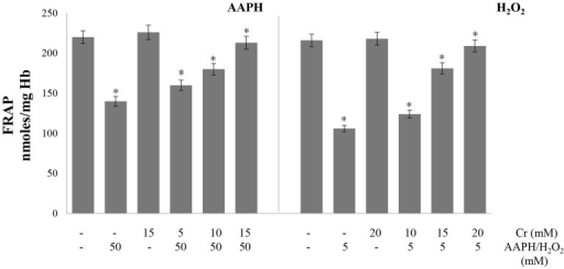 Effect of creatine on AAPH/ H2O2-induced changes in ferric reducing ability of cells.Erythrocytes were treated with the indicated concentrations of H2O2/AAPH, in presence and absence of Cr. FRAP assay was done in hemolysates. Results are mean values ± SEM from six independent experiments using blood from different donors. *Significantly different from control (p<0.05).