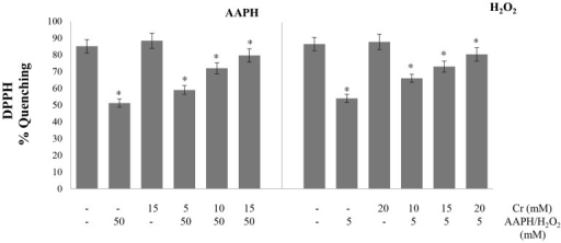 Effect of creatine on AAPH/ H2O2-induced changes in DPPH radical scavenging activity.Erythrocytes were treated with the indicated concentrations of H2O2/AAPH, in presence and absence of Cr. DPPH assay was done in hemolysates. Results are mean values ± SEM from six independent experiments using blood from different donors. *Significantly different from control (p<0.05).