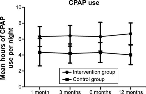 Patient compliance in the intervention and control groups.Abbreviation: CPAP, continuous positive airway pressure.