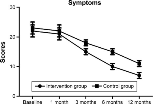 Scores of the symptoms in the intervention and control groups during treatment.
