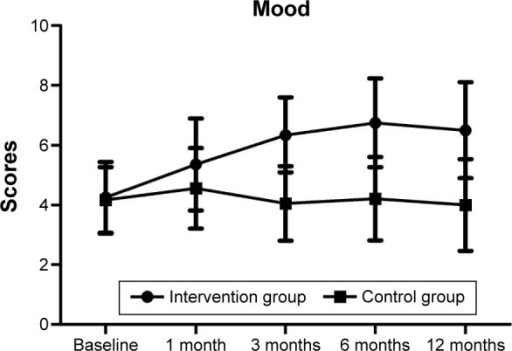 Scores of mood in the intervention and control groups during treatment.