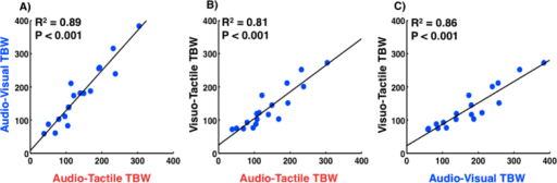 Relationship between TBW widths of different modality pairings.(A) Width of the audio-visual TBW as a function of the width of the audio-tactile TBW. (B) Width of the visuo-tactile TBW as a function of the width of the audio-tactile TBW. (C) Width of the visuo-tactile TBW as a function of the width of the audio-visual TBW. Solid black lines through each dot cluster represents the linear regression for that pairing.