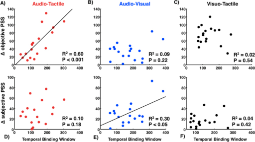 Relationship between TBW widths for different modality pairings and distance from true and perceived simultaneity.Distance between the peak of simultaneity reports for individual participants and true synchrony (SOA = 0) is significantly correlated for the audio-tactile pair (A), but not the audio-visual (B) or visuo-tactile (C) pairs. Conversely, the distance between an individual's PSS and mean perceived synchrony are correlated for the audio-visual (E) but not the audio-tactile (D) or visuo-tactile (F) pairs.