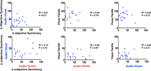 Relationship between PSS and true and perceived simultaneity as a function of multisensory pairings.Neither objective (top row) nor subjective (bottom row) distance from synchrony was correlated among individuals across multisensory pairings.