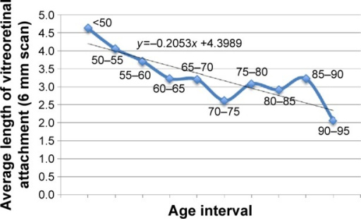 Average length of partial vitreoretinal attachment by age.Note: The overall lengths of adhesion per 5-year intervals are plotted, and a regression-based trend-line has been added.
