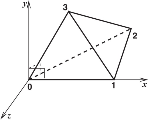 Local coordinate system defined by a refset (tetrahedron).