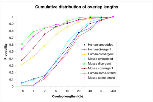 The cumulative distribution of the lengths of overlapping regions. Different – strand overlaps were divided into divergent, convergent, and embedded types.