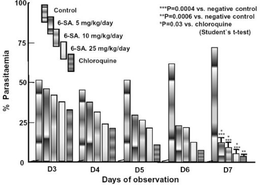 Effect of 6-SA on established Plasmodium berghei infection in mice. The experimental hosts were infected on day 0 and 'treated' orally, with saline containing 0.5% Tween-80, 6-SA at 5, 10 or 25 mg/kg·day or chloroquine at 5 mg/kg·day, on days 3–7.