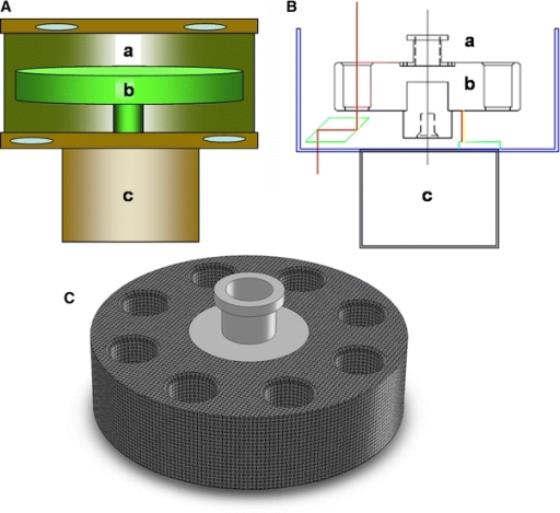The analytical ultracentrifuge for the Open AUC Project is simply a rotating sample holder that sits in three optical paths simultaneously. Sketches are shown of the CFA (A, B) and fiber composite eight hole rotor (C) being developed for the Open AUC Project by Spin Analytical. The base centrifuge (A, B) simply consists of a vacuum containment chamber (a), a rotor (b), and high-speed motor (c). Since only analytical rotors will be used in this instrument, a shorter rotor chamber may be used. Three optical tracks are arranged at 120° intervals around the chamber. The optical tracks (B) have to use a periscope to avoid the drive motor. While complicating the optical path somewhat, using the periscopes means that the CFA can accommodate different drive motors, thus providing flexibility for future designs. The new rotor (C) being developed by Spin Analytical holds eight samples and may be operated at speeds up to 60,000 rpm. The sample holders are compatible with existing cell components