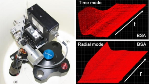 The multiwavelength detector arm mounted in an XL-A AUC (left) as well as the typical experimental traces in time mode with radially fixed detector and radial mode scanning the AUC cell radially at a fixed time. The x-axis in these plots is the wavelength and the z-axis absorption. The data shown are for sedimenting bovine serum albumin (BSA)