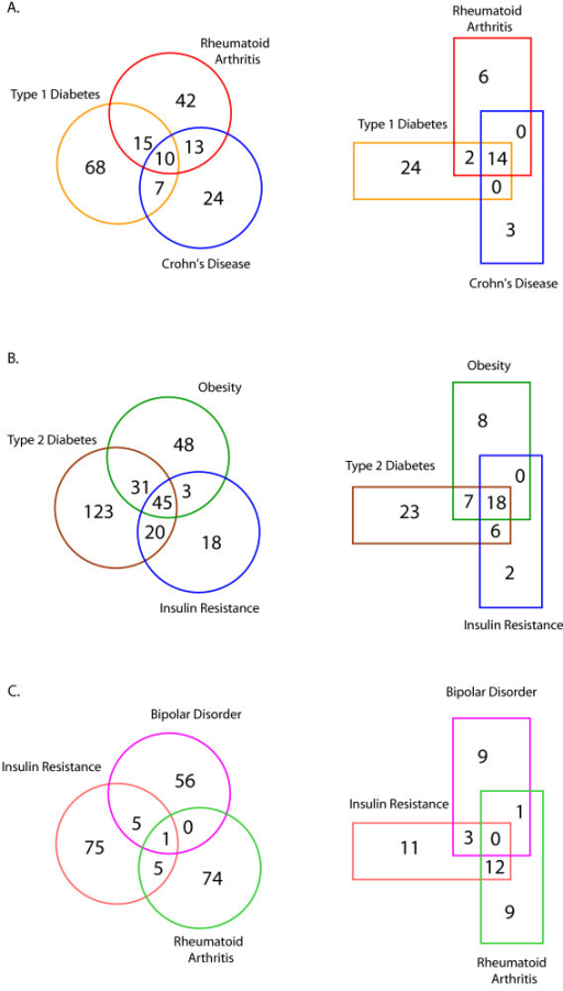 venn diagram maker venny wiring diagram Create Your Own Diagram venn diagram maker venny wiring diagram schematicvenn diagram analysis of individual gad disease gene se open