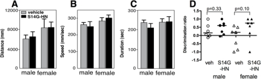 The effect of S14G-HN on locomotor activity of 3xTg-AD mice.Male and female 3xTg-AD mice were subjected to behavioral analyses, Open field test (A–C) and Novel object recognition task (D), after 3 months intranasal administration of S14G-HN or vehicle. In Open field test, walking distance (A), walking speed (B) and duration stayed in the peripheral region (C) were measured. No significant difference was observed between S14G-HN and vehicle-treated mice in both genders. In Novel object recognition task, time of sniffing behavior to two objects was measured. In the first trial, no preference was observed in sniffing time of two objects (data not shown). The discrimination ratio in the second trial is shown (D). Bars indicate median, and p =  indicates p value of Mann-Whitney U test. Number of animals are male vehicle control: n = 7, S14G-HN: n = 9, female vehicle control: n = 8, S14G-HN: n = 7.