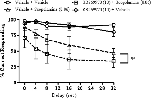 Effects of SB-269970 on scopolamine-induced DNMTP deficits.SB-269970 (10 mg/kg) and scopolamine (0.06 mg/kg), or their vehicles, were administered 10 and 30 min, respectively, before the beginning of the session (N = 6 per group). SB-269970 augmented the deficit caused by scopolamine (*p<0.05, main effect). For statistical details see the result section.