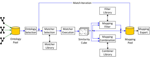 The match process in GOMMA. GOMMA utilizes the sketched process to create ontology mappings. This process iteratively generates mappings between selected input ontologies and includes feedback from human experts.