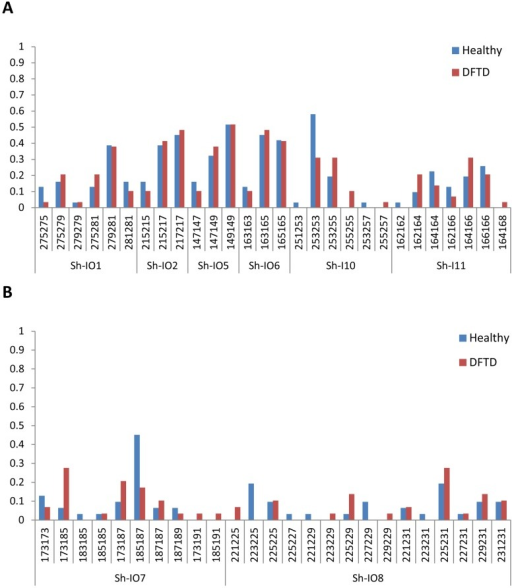 Genotype frequencies for healthy and DFTD infected devils.(A) At the six microsatellite loci associated with antigen-presenting genes within the MHC (Sh-I01, Sh-I02, Sh-I05, Sh-I06, Sh-I10 and Sh-I11). No deviations from Hardy-Weinberg equilibrium are observed for either healthy or DFTD infected devils. (B) For two microsatellite markers more closely associated with non-antigen presenting genes within the MHC region (Sh-I07 and Sh-I08). The Sh-I07 locus is out of Hardy-Weinberg equilibrium for healthy devils only (p = 0.029) and the Sh-I08 locus does not conform to Hardy-Weinberg equilibrium at the 0.1 significance level (p = 0.076). Three differences in genotype frequencies were significant before Bonferroni correction (Sh-I07∶173/185, p = 0.041 and 185/187, p = 0.024; Sh-I08∶223/225, p = 0.024).