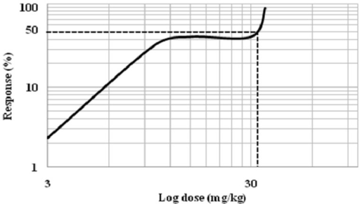 The determination of effective dose 50 (ED50) of mitragynine. Dose-response curves of antinociceptive effect of mitragynine in a hot plate test. The effect of mitragynine was assessed every 30 min during the total experiment period (120 min).