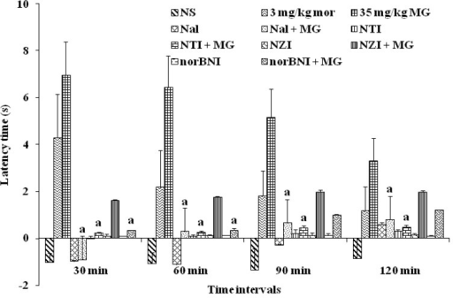 Effects of μ-opioid antagonist naloxone, δ-opioid antagonist naltrindole, μ1-opioid antagonist naloxonazine and κ-opioid antagonist norBNI on mitragynine-induced antinociception (35 mg/kg). Each column represents the mean ± SEM of latency time (s) for group of eight animals in each group. Values are statistically significant at p < 0.05. ap < 0.05 compared to mitragynine (35 mg/kg) alone group.