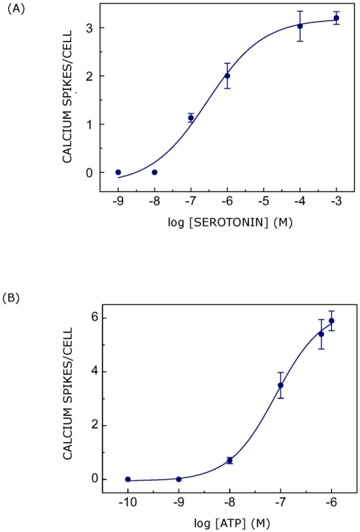 Dose response plots for calcium signaling induced by ligands in CHO-5-HT1AR cells.The figure shows calcium response in terms of a number of calcium spikes visualized per cell induced with either (A) serotonin or (B) ATP. The curves are nonlinear regression fits to the experimental data using eqn. 1. Data represent means ± SEM of more than 30 cells from at least four independent experiments. See Materials and Methods for more details.