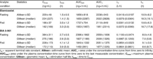 Pharmacokinetic parameters of etamicastat and BIA 5-961 following a single oral dose of etamicastat 200 mg in fasting (reference) and fed (test) conditions (n = 12)