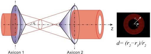 Axicon Pair For Generation Of Parallel Annular Beam Open I