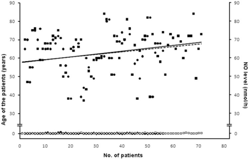 The age group-plasma NO level adjusted regression model in both Indian and Australian AMI patients.Regression model of the age related to the plasma NO level in both the Indian and Australian AMI patients was plotted. The age and the corresponding plasma NO level of the participants could be determined from the plot. Solid line represents the regression curve of the age group of the Indian AMI patients. Dotted line indicates the regression curve of the age group of the Australian AMI patients. Solid circles (•) indicate variations in the age group of Indian AMI patients. Solid squares (▪) indicate variations in the age group of the Australian AMI patients. The hollow circles (○) and the hollow squares (□) represent the plasma NO level in Indian and Australian patients respectively.