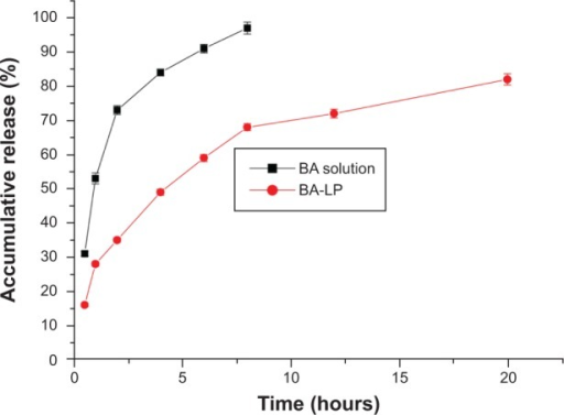 The in vitro release profile of BA solution and BA-LP.Abbreviations: BA, baicalin; BA-LP, BA-loaded liposome.