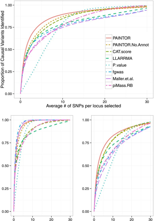 PAINTOR outperforms existing methodologies for fine-mapping.We simulated datasets consisting of 10 K genotypes over one hundred 10 KB loci using three synthetic functional annotations randomly dispersed at fixed percentages (2.2%, 2.2%, 30.7%). SNPs falling within these annotations were enriched (9.5, 5.7, 3.65) times more with causal variants relative to unannotated SNPs. We fixed the variance explained by these loci to  and repeated the simulation 500 times. The top figure corresponds to the overall performance at causal loci (64 loci) with PAINTOR clearly achieving the greatest overall accuracy. The bottom figures correspond to loci with a single causal variant (an average of 34 per simulation) (left) or multiple causal variants (average of 30 per simulation) (right). At loci where there is one true causal variant, fgwas achieves greater accuracy than PAINTOR due to the fact that fgwas assumes the correct number of causal variants. We note that the version of PAINTOR that assumes a single causal variant yields very similar to fgwas at loci where the truth is of a single causal (both requiring 2.63 SNPs per locus to identify 90% of the causal variants.) However, at loci with multiple causal variants, the power of methods that assume a single causal is greatly deflated leading to PAINTOR's superior overall accuracy.