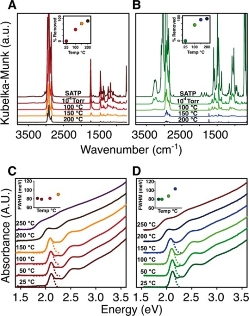 Effect of annealing temperature on the in situ diffuse reflectance infrared and UV–visible absorption spectra of CdSe-CdCl2/PBu3 (A,C) and CdSe-CdCl2/NH2Bu (B,D). Near quantitative amine desorption occurs by 150 °C (B, inset) while >90% phosphine dissociation occurs by 200 °C (A, inset) (see Experimental Methods for details of quantitative analysis). Changes to the thin film asborption spectrum are nearly identical for both samples, where a significant red shift of the absorption onset and a broadening of the lowest energy transition (inset) occurs above 200 °C.