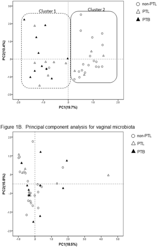 A. Principal component analysis of fecal microbiota. Principal component analysis scores are plotted based on the relative abundance of OTUs of vaginal microbiota. The percentage of variation explained by the principal coordinates is indicated on the axis. Open circles (○) represent the non-PTL group, open triangles (△) the PTL group, and closed triangles (▴) the PTB group. A dotted line, on the left in Figure 1A, shows 'cluster 1′, which contains all 10 cases of the PTB group, as well as 2/20 of the non-PTL group and 7/11 of the PTL group. A solid circle, on the right in Figure 1A, shows 90% of the non-PTL group (18/20) and 36.4% of the PTL group (4/11). The PTL group occupied an intermediate position between the non-PTL group and the PTB group. B. Principal component analysis of vaginal microbiota. Principal component analysis scores are plotted based on the relative abundance of OTUs of vaginal microbiota. The percentage of variation explained by the principal coordinates is indicated on the axis. Open circles (○) represent the non-PTL group, open triangles (△) the PTL group, and closed triangles (▴) the PTB group.