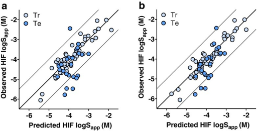 Prediction results for solubility in HIF. a HIF model based on nine calculated descriptors and b the same but including measured buffer solubility. Light blue circles show the literature training set while blue circles represent the discovery compound test set.