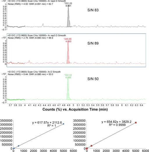 S/N and calibration data for 3,5-dichlorobenzoic acid methyl ester (conc. 0.5; 2.5, 5.0, 50, 500, and 5,000 pg/μL; vol. injected 1 μL. The two calibrations were performed at 1-week interval).