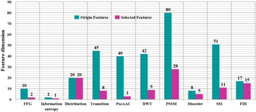 The feature type distributions in the original and optimal feature set.FFG: Frequencies of Functional Groups, PseAAC: Pseudo Amino Acid Composition, DWT: Discrete Wavelet Transformation, PSSM: Position Specific Scoring Matrix, SSI: Secondary Structural Information, FDI: Functional Domain Information.