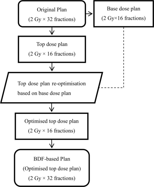 Workflow for generating a BDF-based plan for cervical oesophageal cancer.