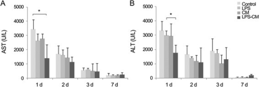 Effect of conditioned medium (CM) and lipopolysaccharide (LPS)-CM on serum levels of aspartate transaminase (AST) and alanine transaminase (ALT) in partially hepatectomized mice. Mice were intravenously injected with low-glucose Dulbecco's modified Eagle's medium (control), LPS (0.5 ng/mL), CM, or LPS-CM 1 hour after partial hepatectomy. At day 1 after partial hepatectomy, the LPS-CM-treated mice had significantly lower AST (A) and ALT (B) levels compared with the other groups (P <0.05). *P <0.05.