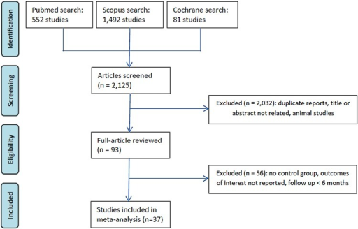 Preferred Reporting Items for Systematic Reviews and Meta-Analysis (PRISMA) flow diagram of study selection.