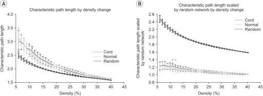 Results of characteristic path length (A) and characteristic path length scaled by random networks (B) in the controls and the spinal cord injuries (SCIs). (A) Characteristic path length by density change is longer compared with random networks. (B) The characteristic path length scaled by random networks of the SCIs is longer than that of the controls at the range of 12%-13% of density (*p<0.05, uncorrected). Green line denotes the controls, the red line denotes the SCI patients, and blue line denotes the random networks.