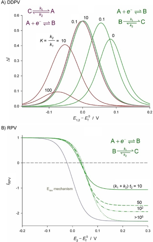 Illustration of the effects of the thermodynamics and kinetics of coupled homogeneous chemical reactions on differential double pulse voltammetry (DDPV)[79a] (A) and reverse pulse voltammetry (RPV)[80] (B). Grey solid lines correspond to a simple reversible E mechanism.