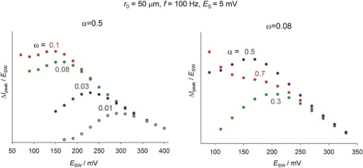 Influence of the electrode kinetic parameters on the amplitude-based quasi-reversible maximum of a one-electron reduction at a hemispherical microelectrode corresponding to a solution-phase redox system. .