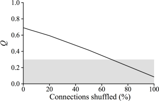 Relationship between modularity (Q) and network shuffling. Shaded area indicates the conventional community structure threshold of 0.3. Note larger x-axis range in this figure compared with other figures.