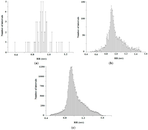 (a) Histogram representation of RR-interval for 1 min; (b) histogram representation of RR-interval for 1 h; and (c) histogram representation of RR-interval for complete wave.