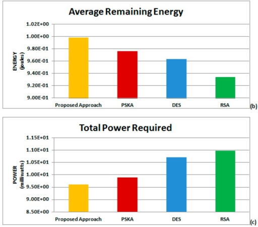 Performance analysis: (a) total Transmission Time for different methods; (b) average remaining energy for different methods; and (c) total power required for different methods.