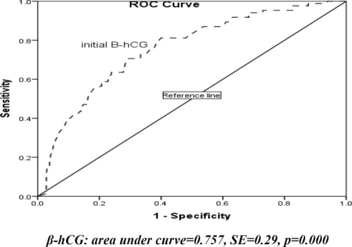 Receiver operating characteristic (ROC) curves for initial β-hCG concentration on successful outcome