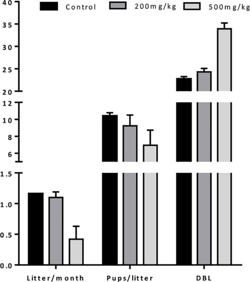 Fertility impact of chemotherapy.Mice were treated with Cy (200 or 500mg/kg) or saline and mated for 36 weeks. The number of litter per month, of pups per litter and the number of days between two consecutive litters (DBL) were calculated. Results are expressed as mean ± SD; N = 2 mice per condition.