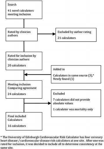 Flow of identification and selection of cardiovascular risk calculators for inclusion