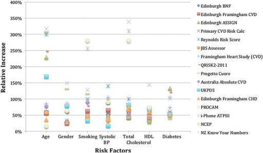 Sample of relative risk increases for each risk factor for a 50-year-old, female, smoker, 160 mmHg systolic blood pressure, 7 mmol/L total cholesterol, 0.8 mmol/L HDL, non-diabetic